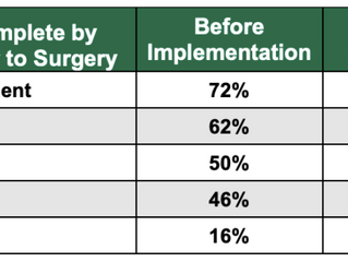 Presurgical Evaluation Case Study: Improving Presurgical Evaluation to Optimize the Daily Schedule