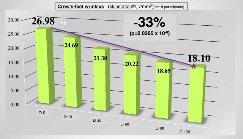 Decrease-of-crows-feet-mean-depth-wrinkles-V-mm-2-during-treatment.png