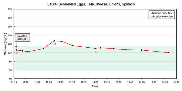 Laura scrambled eggs.jpg