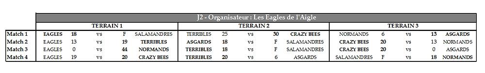 Tout les matchs de cette J2 de la coupe de Normandie