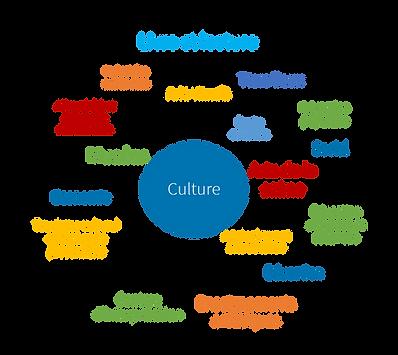 Musée,Economie,Tourisme,Patrimoine,Tiers lieux,Médiathèques
