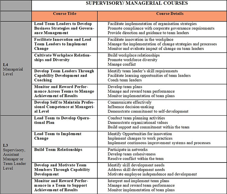 Supervisory/Manageiral Courses