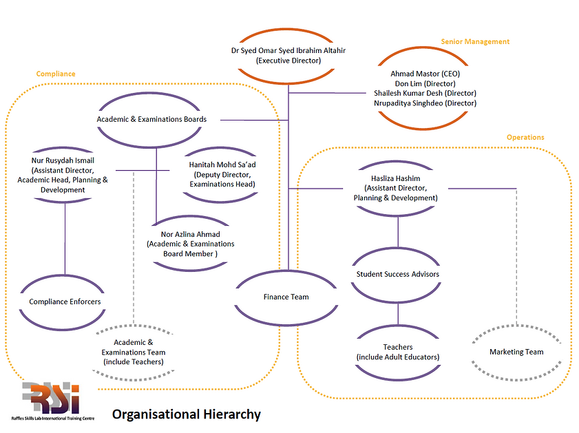 RSI Organisational Hierarchy V2.PNG