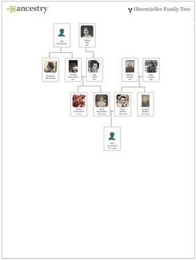 Obermüeller Family Tree