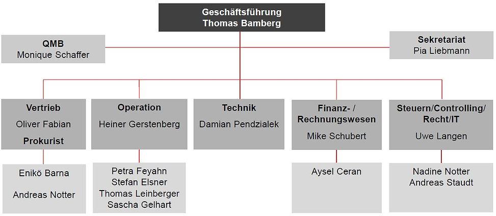 Unsere Firmenstruktur.jpg