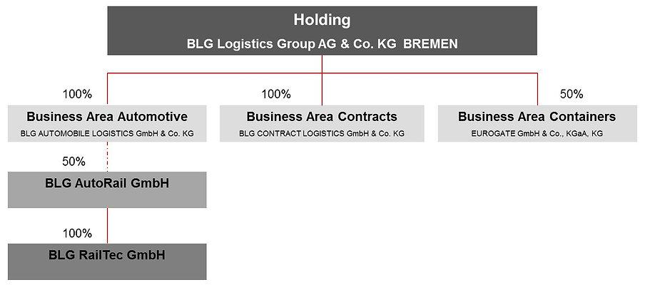 organization chart Holding BLG