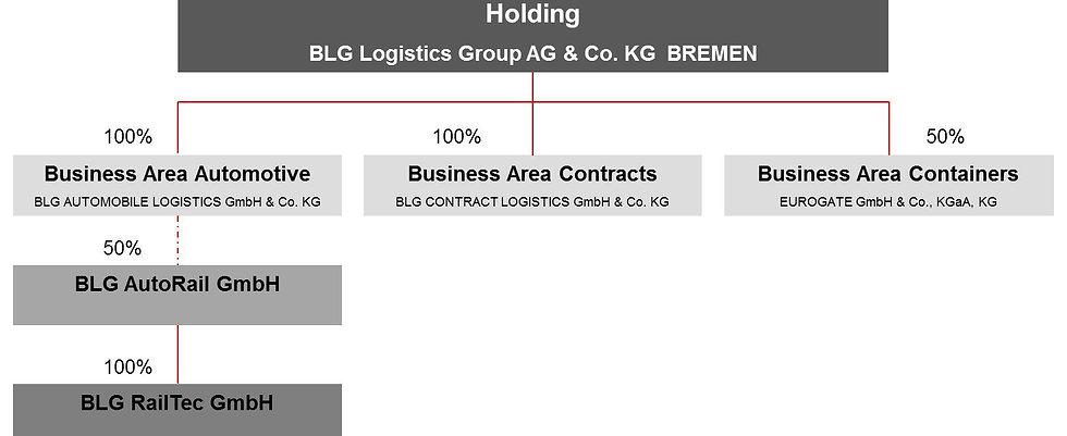 Organigramm Holding BLG