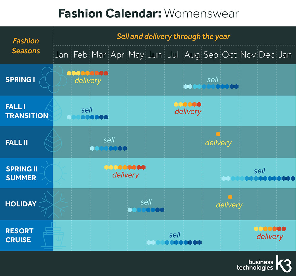 fashion calendar womenswear sell delivery dates