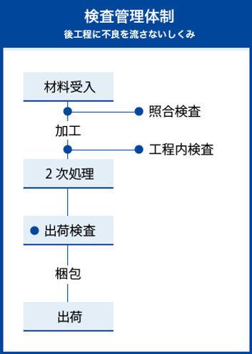 トミテックの検査管理体制
