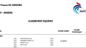 Championnats de France N2-N1 Juniors.