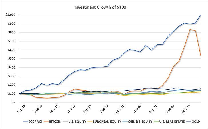SQCF AQI Investment Growth of $100