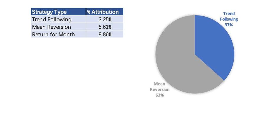 AQI Performance By Strategy 202101.jpg