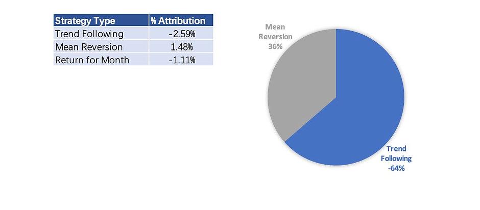 AQI Performance By Strategy 202103.jpg