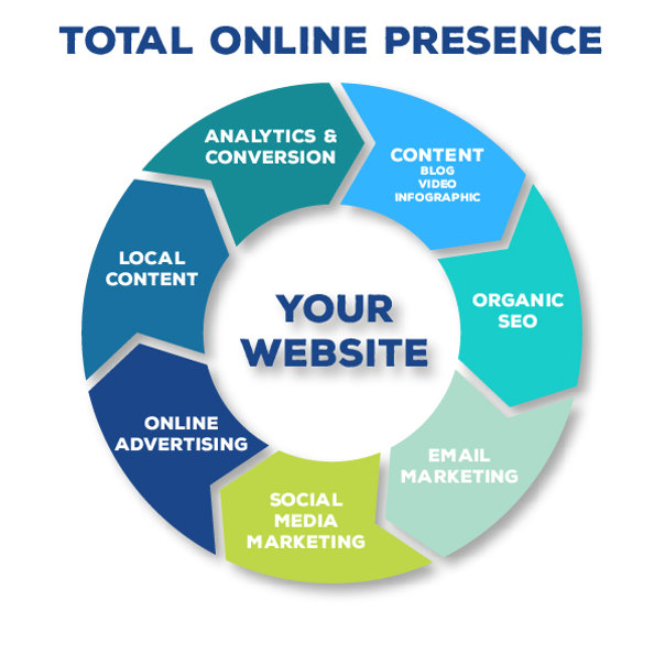 Total-Online-Presence-Graphic-100.jpg