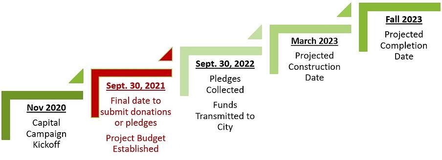 September Timeline Steps.jpg