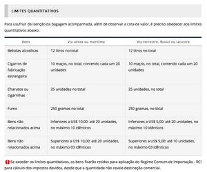 Limites Quantitativos para Viagem Internacional