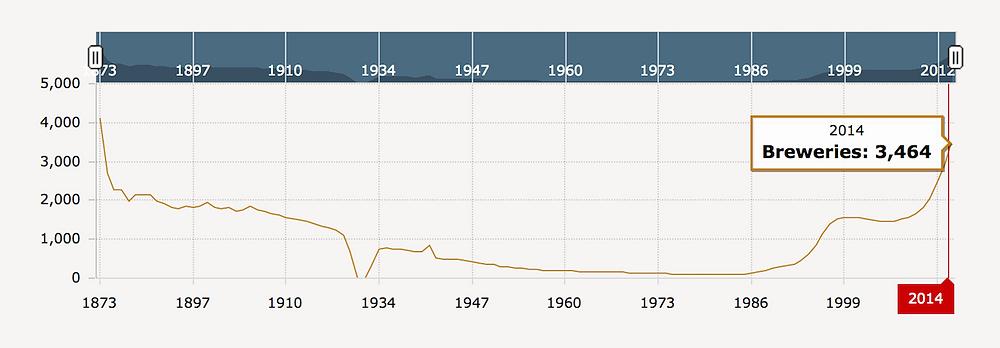 Número de microcervejarias nos EUA em 2014