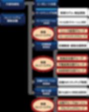 運営体制組織図