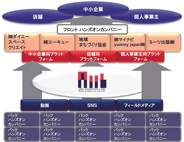 ハンズオンマネジメント図