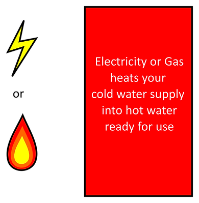How Electric Gas works.png