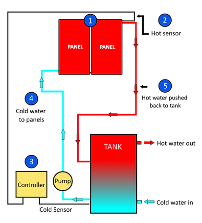 Sears Solar - How Split Solar Hot Water Works.png