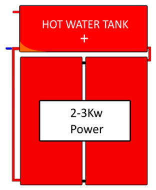 Is Solar Hot Water Worth Is a Solar Powe