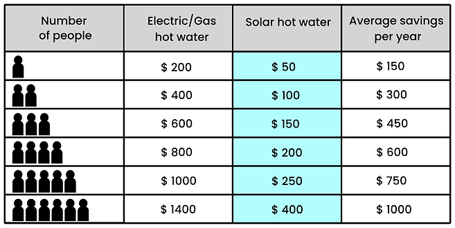 Sears Solar Solar Hot Water Expected Saving In Brisbane Sunshine Coast Table.png