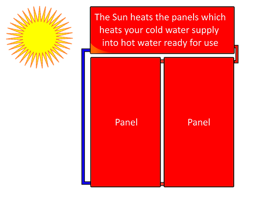 Sears Solar - How Solar Hot Water works.