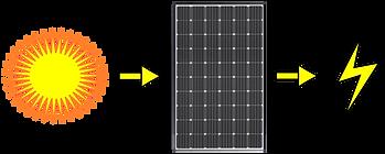How Solar Power PV Works vs Solar Hot Wa