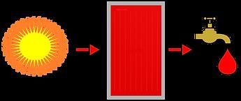 How Solar Hot Water Works vs Solar Power