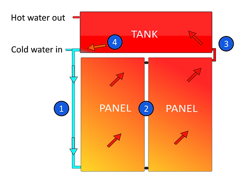 Sears Solar - How Roof Mounted Solar Hot Water Works Repairs.png