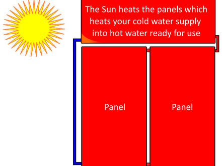 Attention, A Must-Read For Anyone Who Owns or Knows Someone That Owns a Solar Hot Water System!