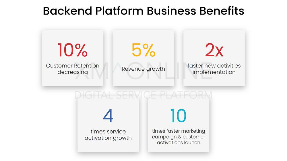 Backend Platform Business Benefits