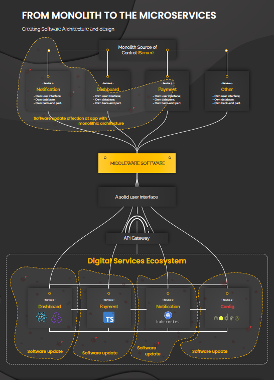 Microservices-based CRM middleware Case Study | Monolith vs Microservices | XME.digital