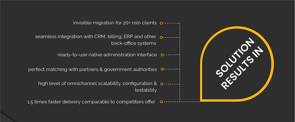 Microservices-based CRM middleware Case Study | Project Outcomes | XME.digital