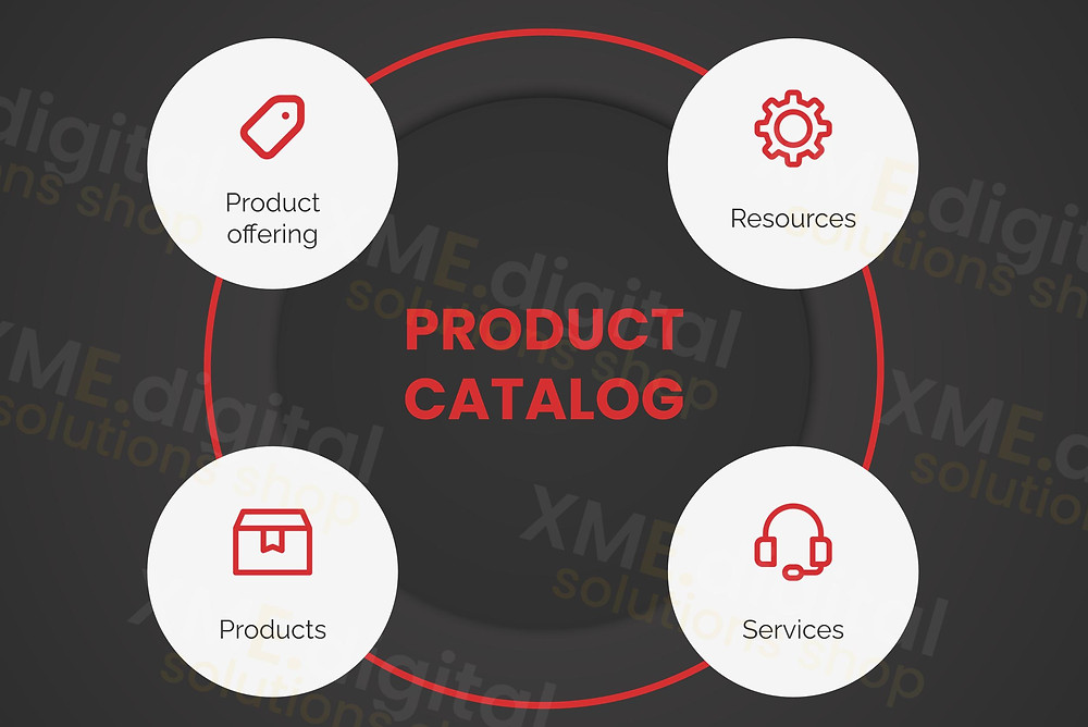 Four core components of each telco product catalog by XME.digital