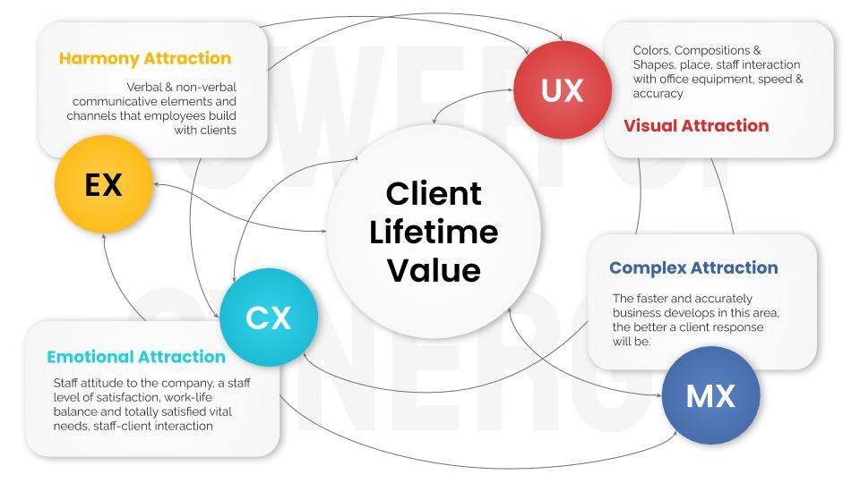 UX, CX, EX, MX: The Power of Synergy