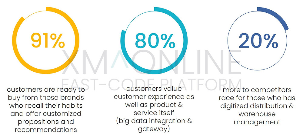 Digital transformation gains for Retail