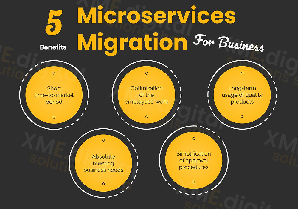 5 Core Benefits of Microservices Migration for Your Business