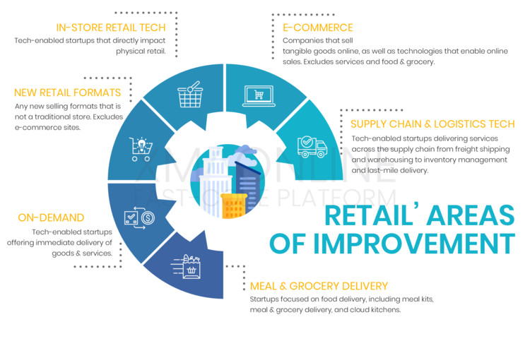 Areas of improvement for retail in 2020