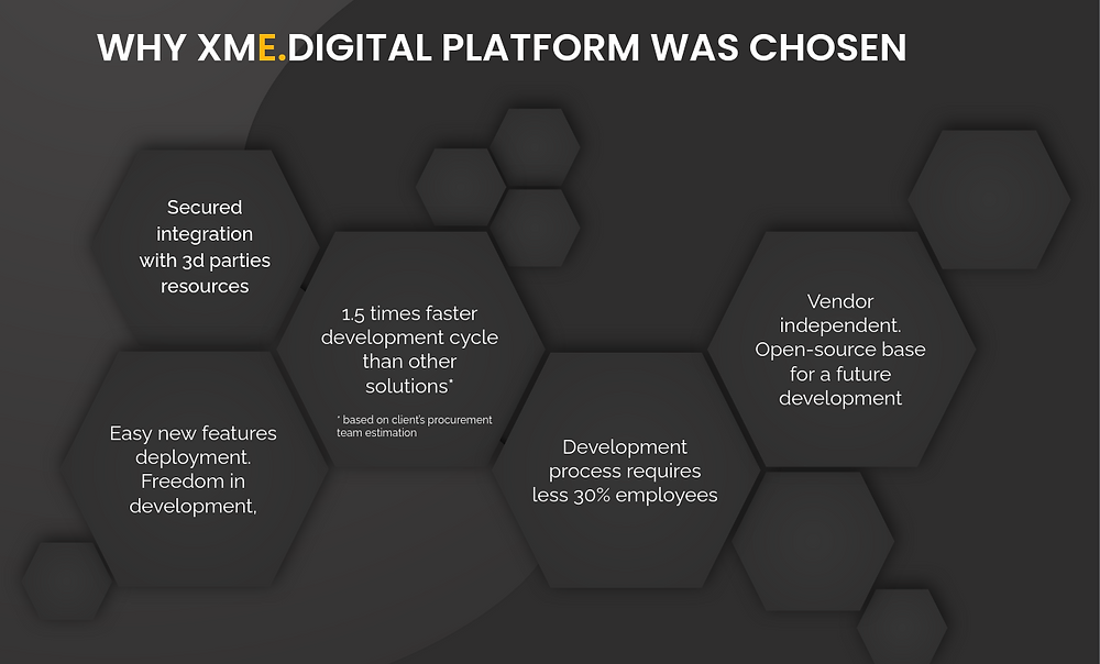 Microservices-based CRM middleware Case Study | Reasons to choose XME.platform | XME.digital
