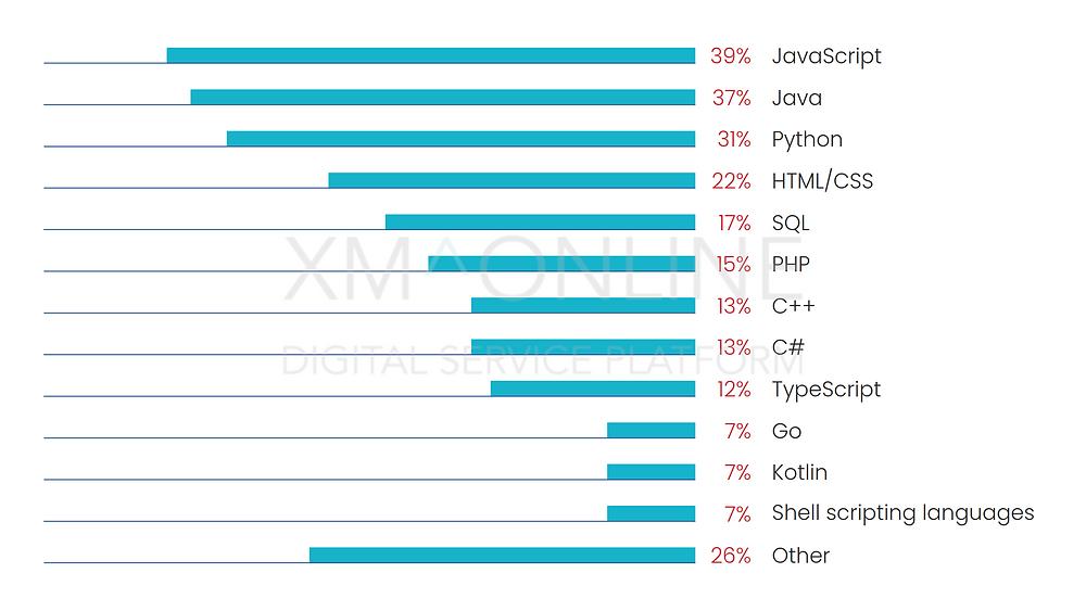 Backend Programming language