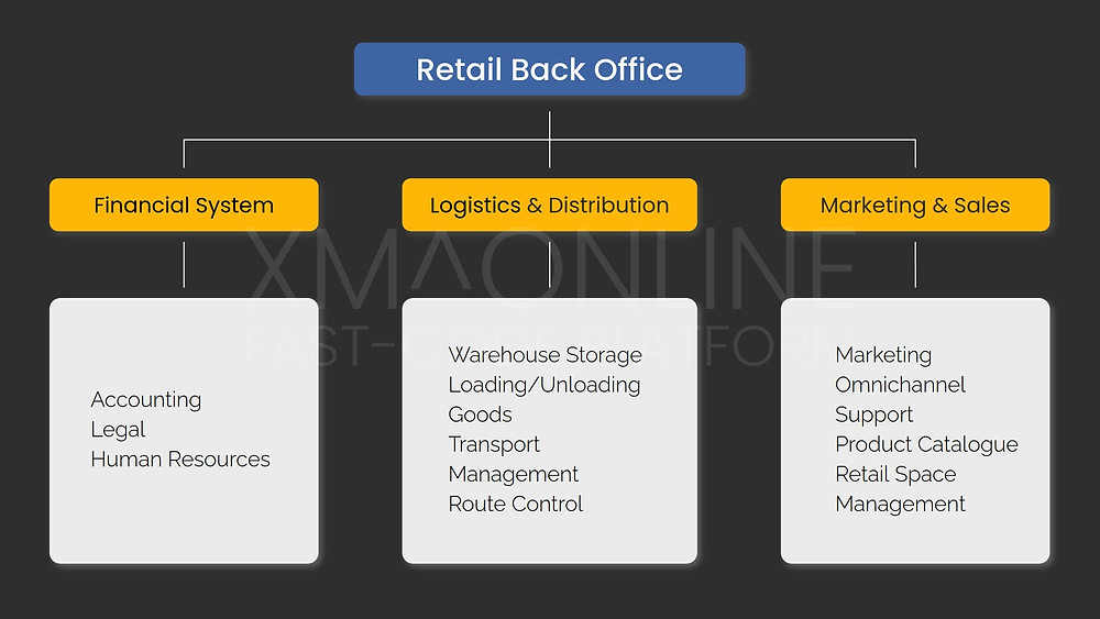 What is inside the Retail Back-Office Solutions