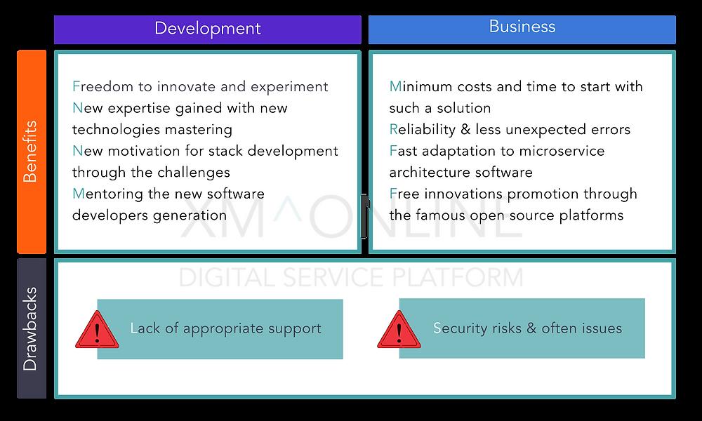 Open-source software benefits