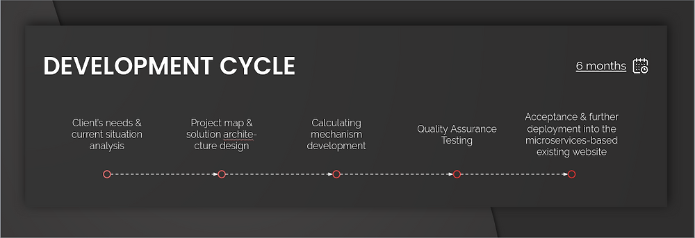Delivery Calculator by XME.digital - development cycle