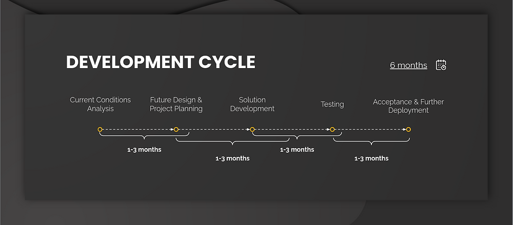Microservices-based CRM middleware Case Study | Development cycle | XME.digital