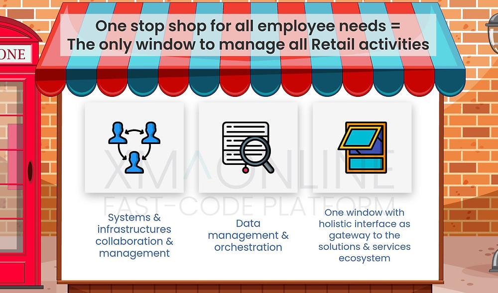 How Employee Experience works in Back-office Solution