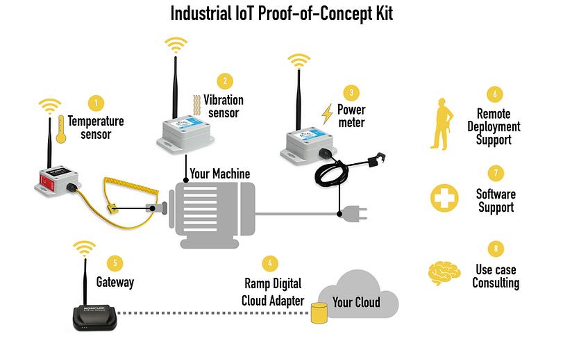 IndustrialPoCKit.png