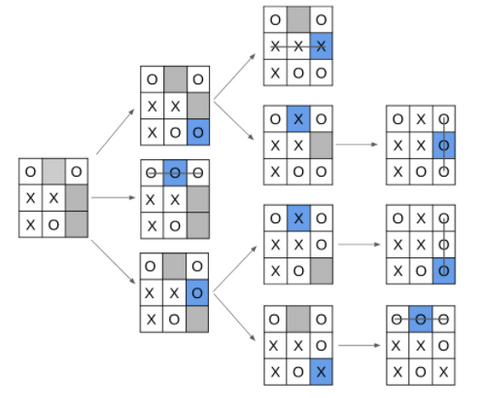 Using monte carlo simulations to estimate the value of a state
