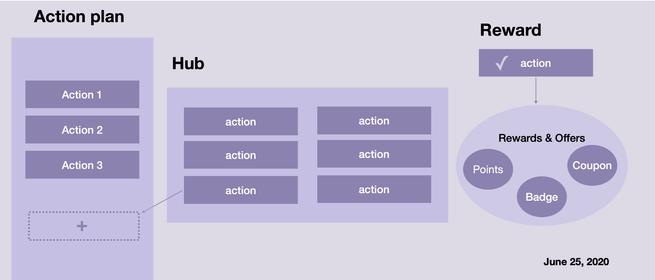 Social Hub Feature